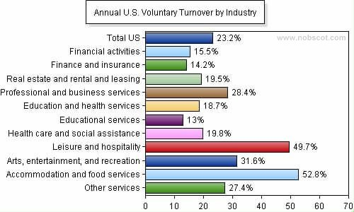 Employee Turnover Rates - Voluntary by Industry (Jan/05 - Dec/05)