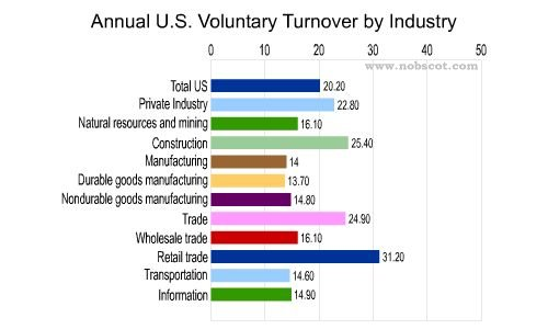 Employee Turnover Rates - Voluntary by Industry (Sep/03 - Aug/04)
