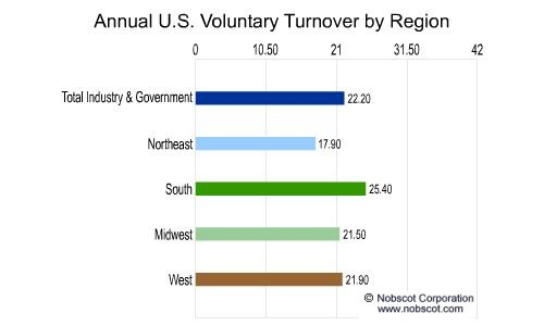 Annual US Dept Labor Employment Turnover Rates For ...