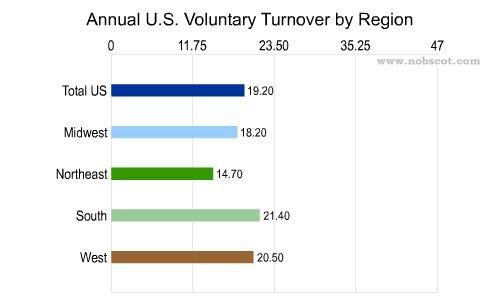 Employee Turnover Rates - Voluntary by Geographic Region (Sep/02 - Aug/03)