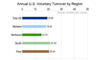 Employee Turnover Rates - Voluntary by Region (Sep/02 - Aug/03)