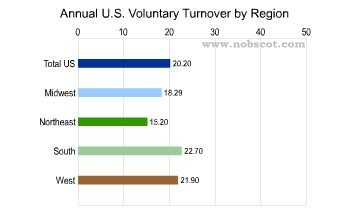 Employee Turnover Rates - Voluntary by Region (Sep/03 - Aug/04)