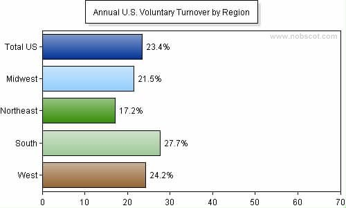 australia hotel industry staff turnover rate Employee turnover in the hospitality sector  the general industry, while the turnover rate is as high as  the hotel staff turnover rate was 3 times.