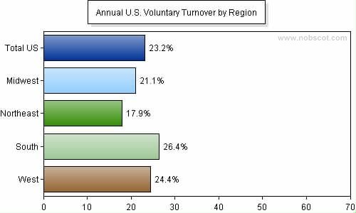 Employee Turnover Rates - Voluntary by Geographic Region (Jan/05 - Dec/05)