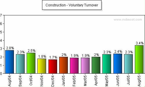 Construction Monthly Employee Turnover Rates - Voluntary