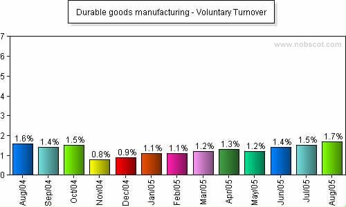 Durable goods manufacturing Monthly Employee Turnover Rates - Voluntary