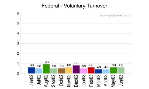 Federal Monthly Employee Turnover Rates - Voluntary