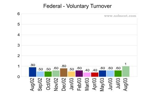fed ex turnover rate I can tell you that the turnover rate is increasing at fedex they are not meeting  the needs of the employees it has turned for the worse over the past 5 years or.