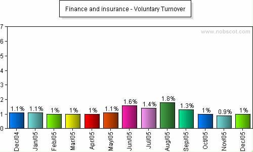 Finance and insurance Monthly Employee Turnover Rates - Voluntary