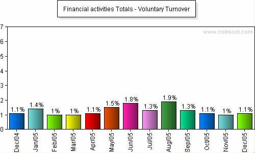 Financial activities Monthly Employee Turnover Rates - Voluntary