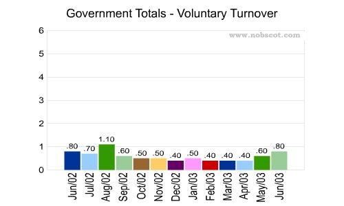 Government Monthly Employee Turnover Rates - Voluntary