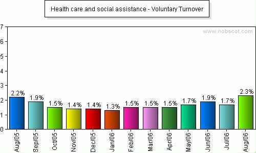 Health care and social assistance Monthly Employee Turnover Rates - Voluntary