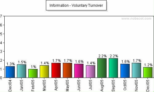 Information Monthly Employee Turnover Rates - Voluntary