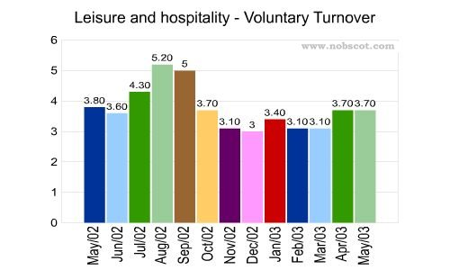 employment turnover in hospitality industry in The latest research insight report from people 1st shows that the labour turnover for the hospitality industry is 20% this means that approximately 365,675 people.