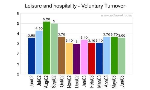 Leisure and hospitality Monthly Employee Turnover Rates - Voluntary