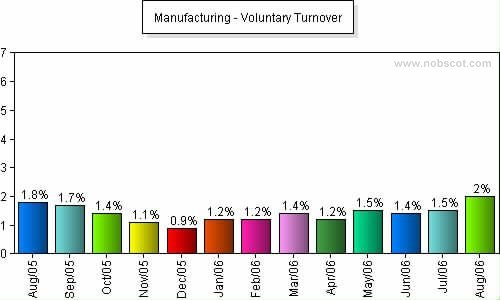 Manufacturing Monthly Employee Turnover Rates - Voluntary