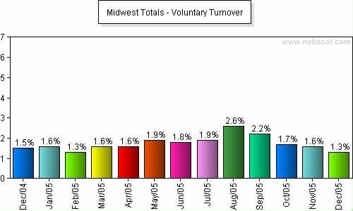 Midwest Monthly Employee Turnover Rates - Voluntary