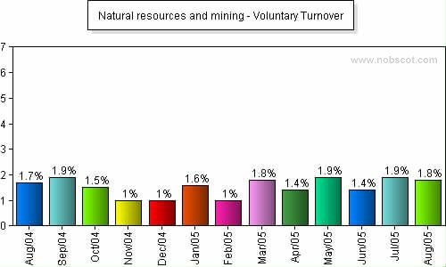 Natural resources and mining Monthly Employee Turnover Rates - Voluntary