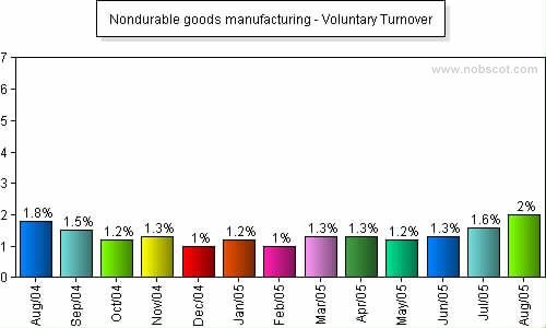 Nondurable goods manufacturing Monthly Employee Turnover Rates - Voluntary