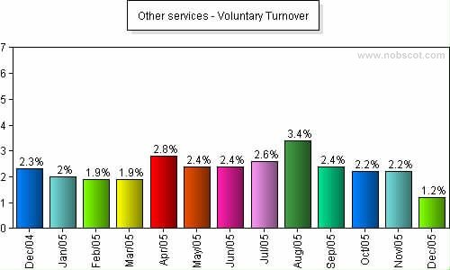 Other services Monthly Employee Turnover Rates - Voluntary