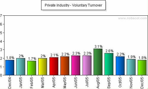 Private Industry Monthly Employee Turnover Rates - Voluntary