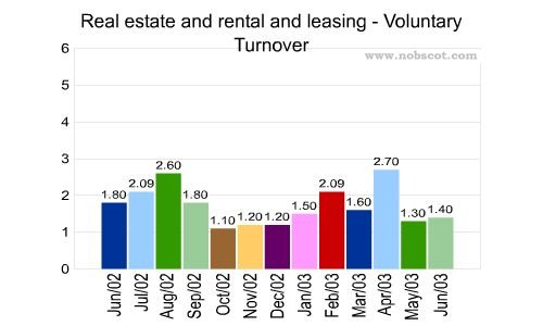 Real estate and rental and leasing Monthly Employee Turnover Rates - Voluntary