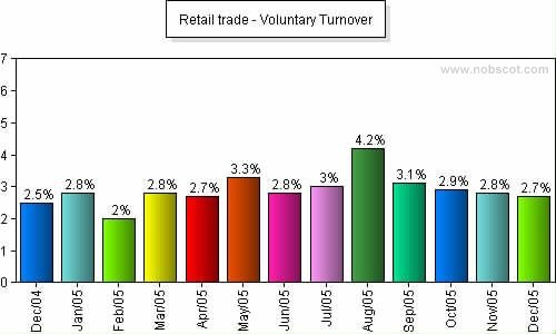 Retail trade Monthly Employee Turnover Rates - Voluntary