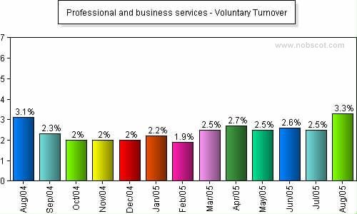 Professional and business services Monthly Employee Turnover Rates - Voluntary