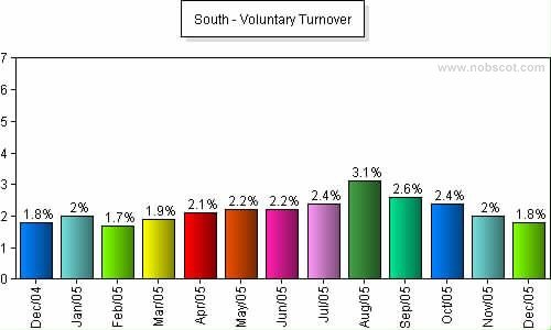 South Monthly Employee Turnover Rates - Voluntary