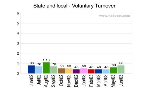 State and local Monthly Employee Turnover Rates - Voluntary