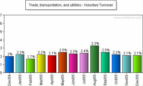 Trade, transportation, and utilities Monthly Employee Turnover Rates - Voluntary