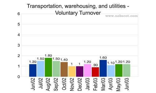 Transportation, warehousing, and utilities Monthly Employee Turnover Rates - Voluntary
